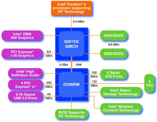 i915G Blockdiagramm