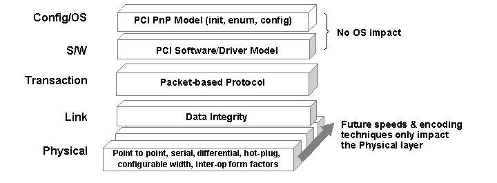 PCI Express Grundlagen 2
