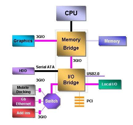 PCI Express Blockbild 2