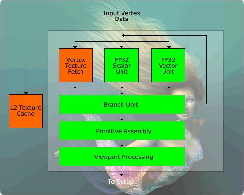 Vertex Shader 3.0 des NV40
