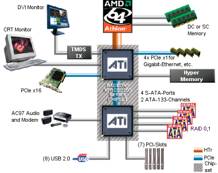 ATi RX480 (Xpress 200P) Blockdiagramm