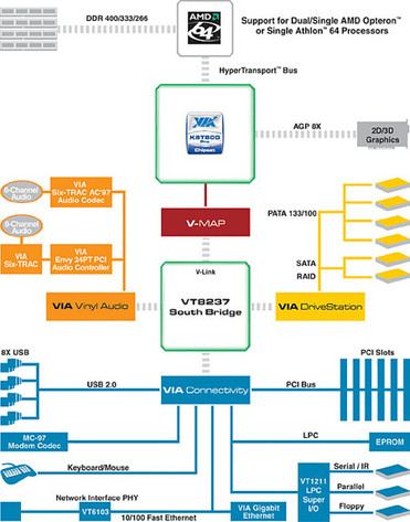K8T800 Pro Blockdiagramm
