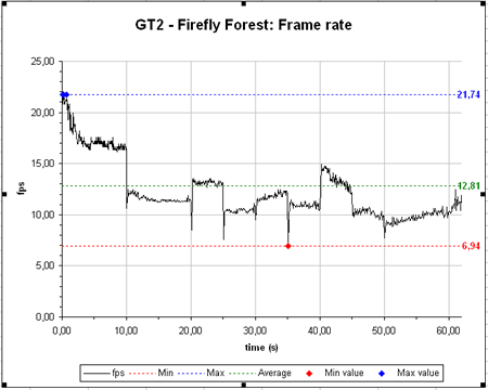 Radeon X800 XT - Firefly Forest