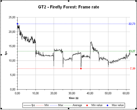 "Radeon X800 XT ""PE"" - Firefly Forest"