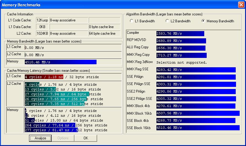 Pentium 4 550 (Prescott, 3,4 GHz) Speicherdurchsatz