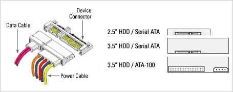 Serial-ATA-Verkabelung und -Anschlüsse