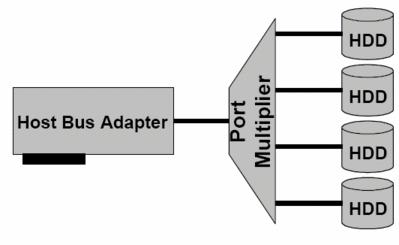 Port Multiplier