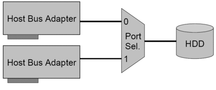 Port Selector