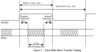Ultra-ATA-Datentransferschema