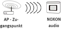 Verbindung via Access Point