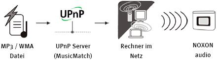 Musikwiedergabe per UPnP-Server vom PC