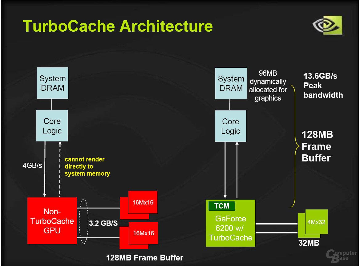 TurboCache-Architektur