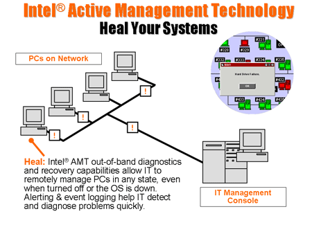 Intel Active Management Technology - 2