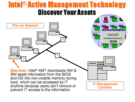 Intel Active Management Technology - 1
