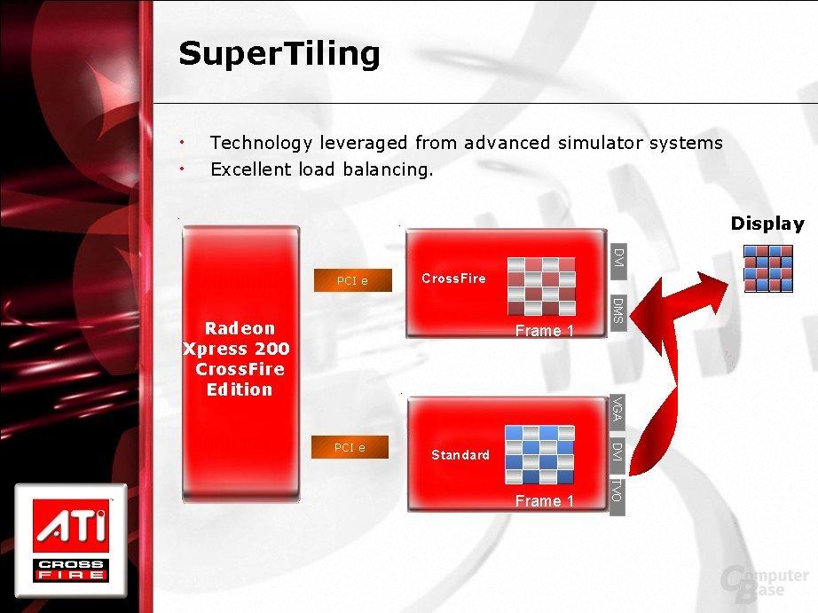 SuperTiling