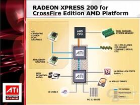 AMD-Chipsatz - ohne integrierte Grafik