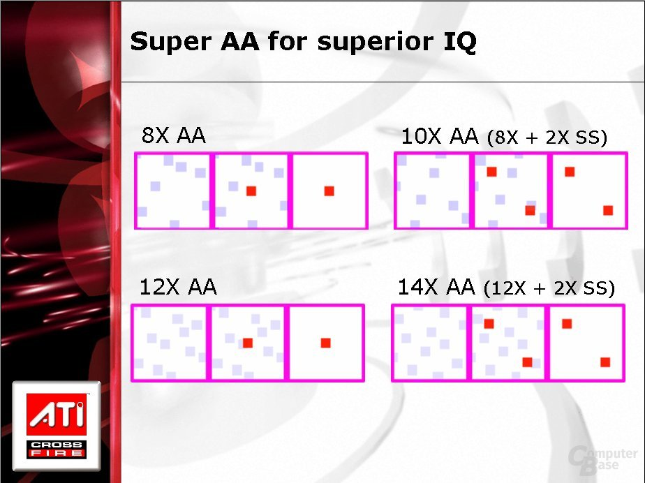 Super-AA Modi - Sample-Muster
