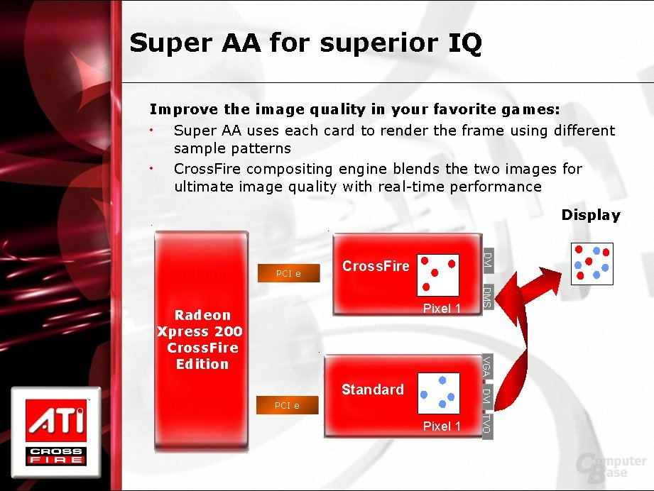 Super-AA Modi - Funktionsweise