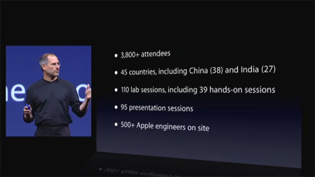 WWDC-Daten