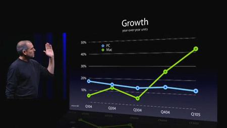 Marktwachstum von PC un Mac