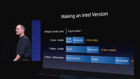 Umwandlung der Software