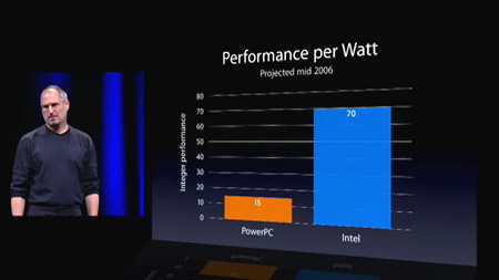 Performance pro Watt