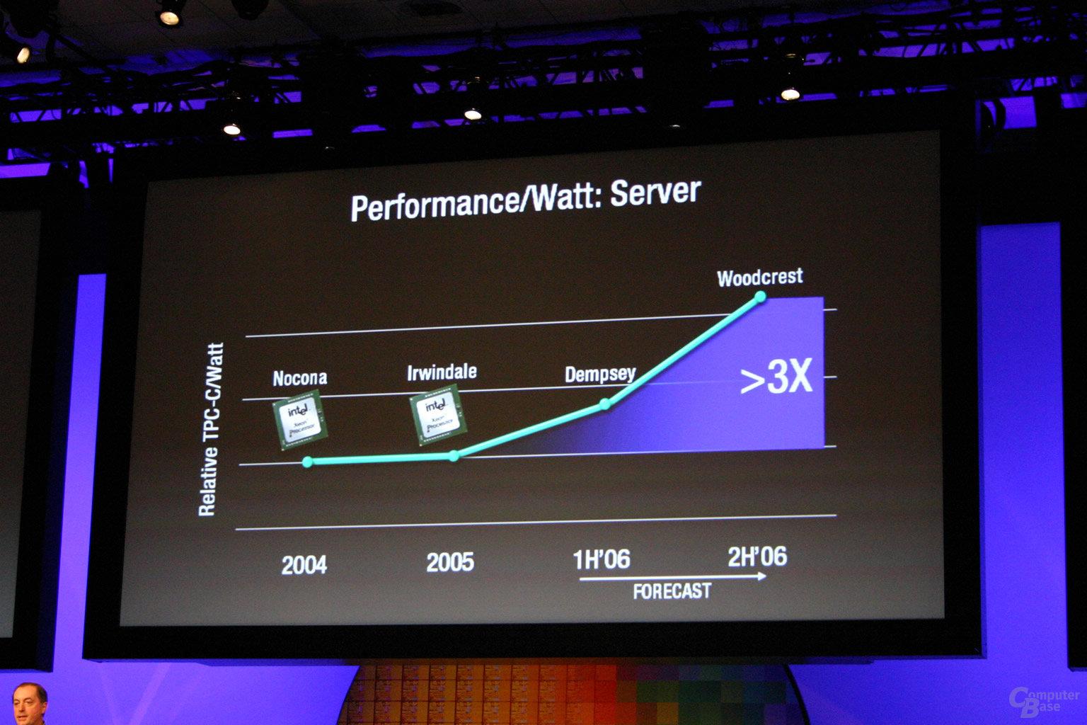 Auch Server und Workstation arbeiten mit der neuen Architektur effektiver