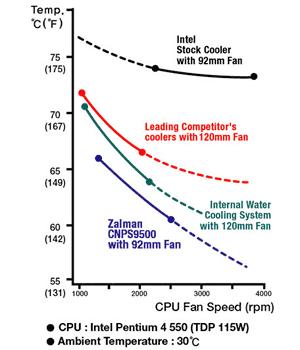 CNPS9500 Leistungschart von Zalman