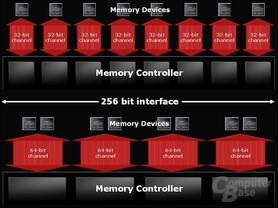 Memory-Chanels