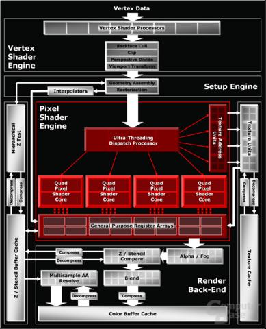 Radeon-X1800-Architektur