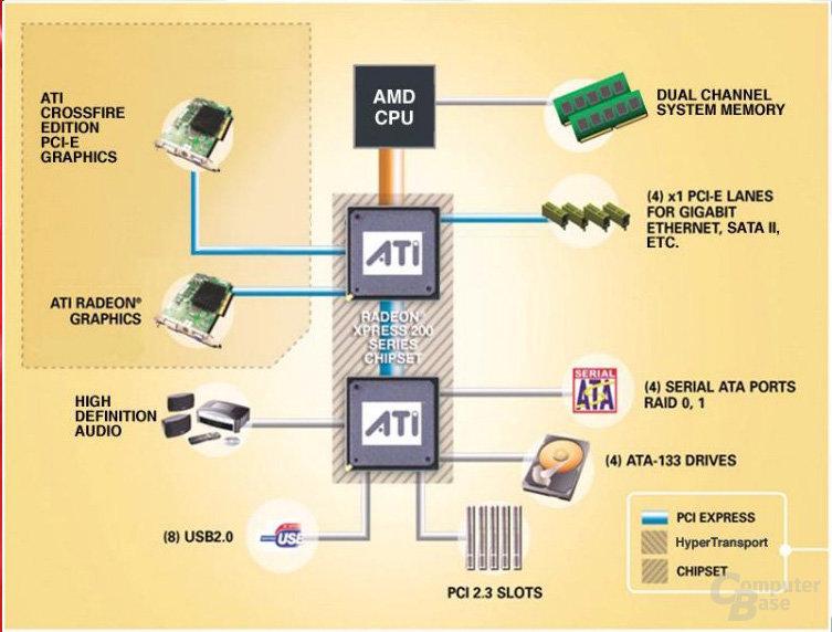 ATi RD480 Chipsatz