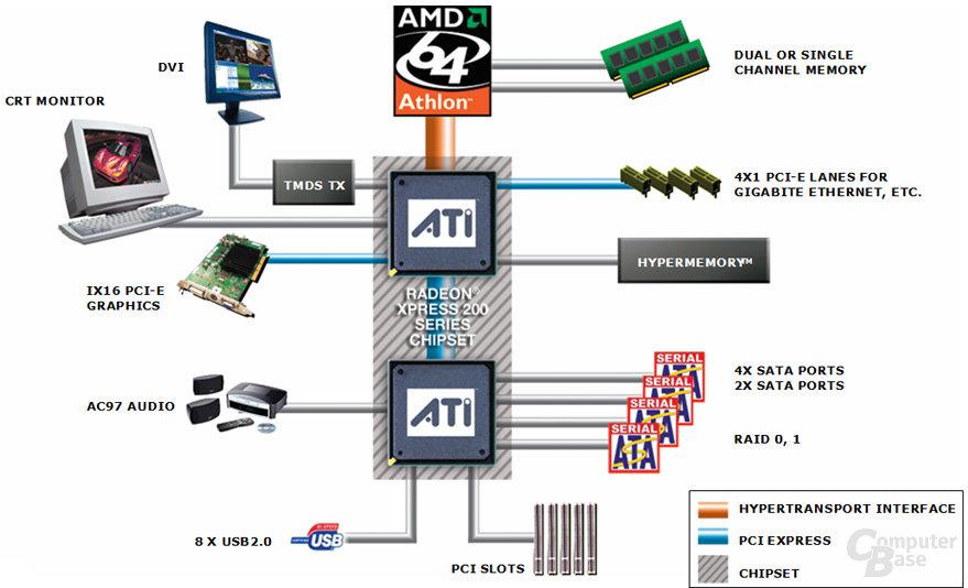 ATi RS/RX480 Chipsatz