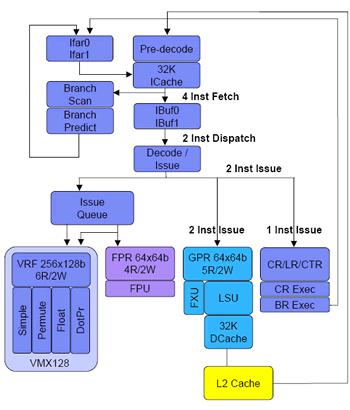 Xbox 360 Prozessor-Blockdiagramm