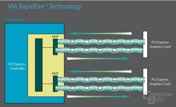 RapidFire Diagramm