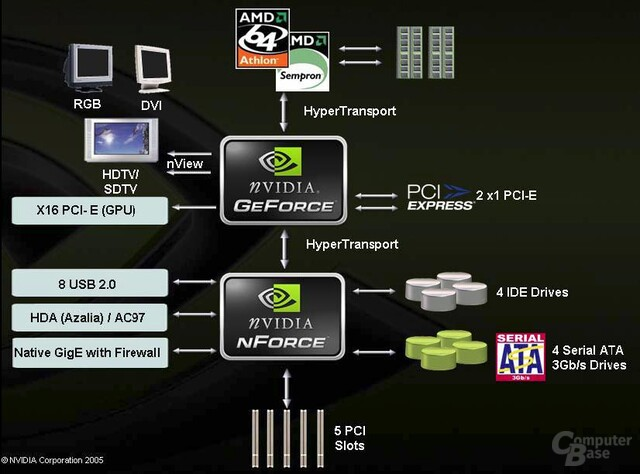 Nvidia GeForce 6150_nForce430 Diagramm