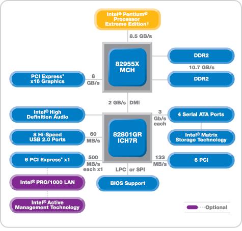 Blockdiagramm i955X-Chipsatz
