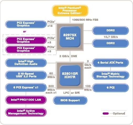 Blockdiagramm i975X-Chipsatz