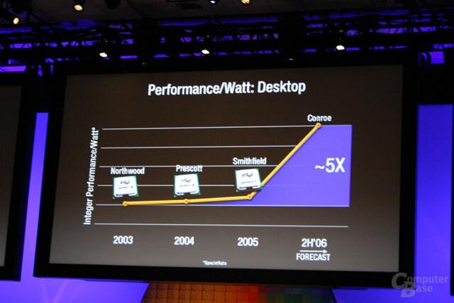 Leistungsexplosion pro Watt im Desktopsegment mit der Mitte 2006 erscheinenden neuen Prozessorarchitektur