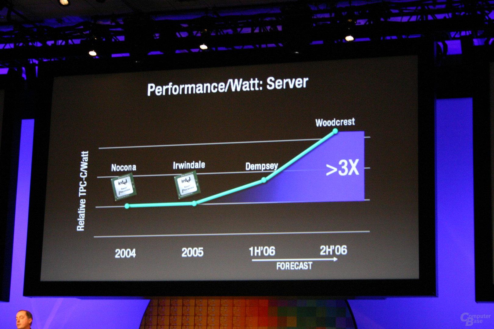 Mit Woodcrest hält die Pentium M-Idee auch bei Servern Einzug