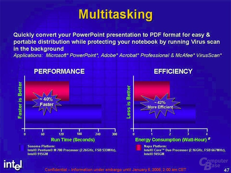 Intel Referenz-Benchmarks