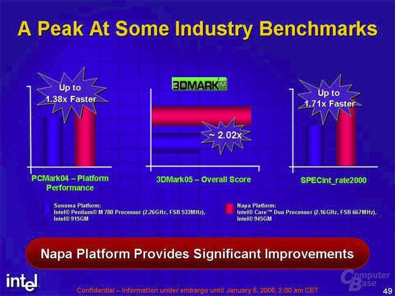 Intel Benchmarks