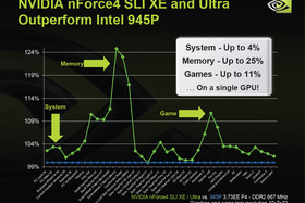 nForce4 XE/Ultra vs i945P