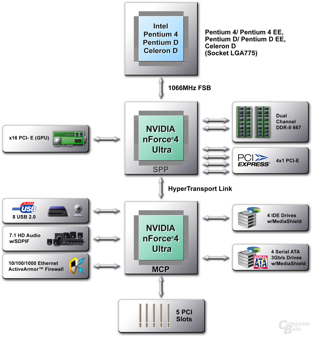 nVidia nForce 4 Ultra für Intel Prozessoren