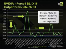 NForce4 SLI X16 vs i975X