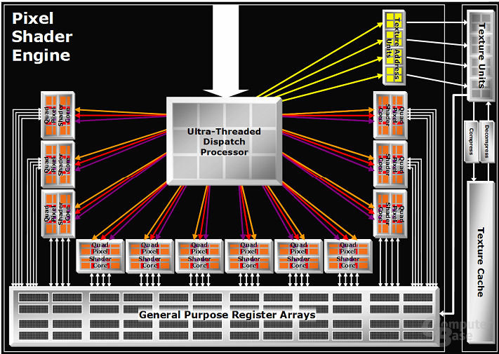 Ultra-Threaded Dispatch Processor im R580