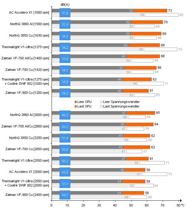 Leistungs- & Lautstärkevergleich aktueller VGA-Kühlhardware
