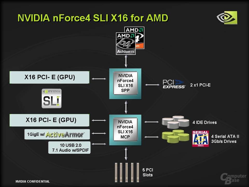 nVidia nForce 4 SLI x16