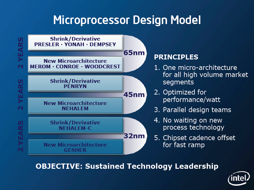 Intel Architektur-Roadmap mit 65, 45 (Penryn, Nehalem) und 32 (Nehalem-C, Gesher) nm