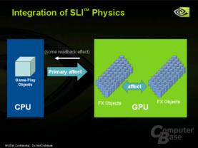 SLI-Physics