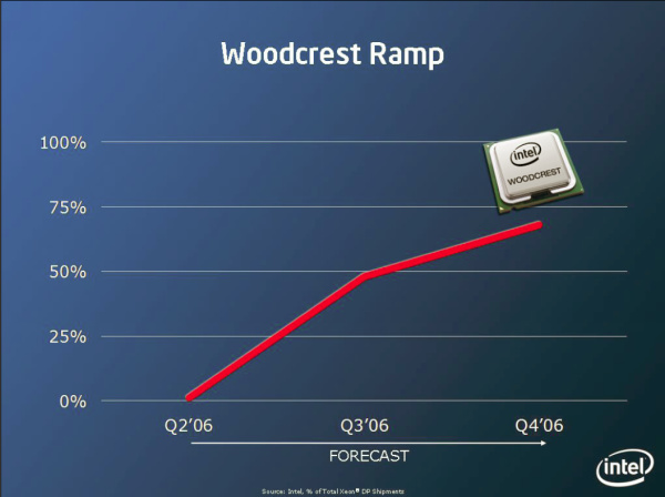 Intel Woodcrest Ramp 2006